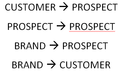 customer to prospect social media marketing